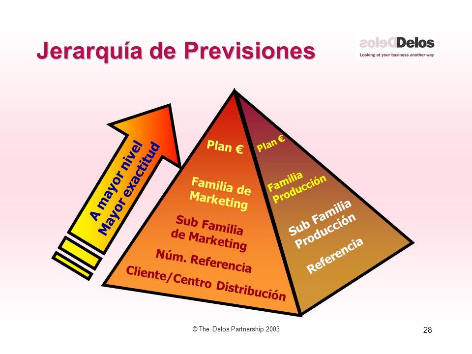 Jerarquía de Previsiones
