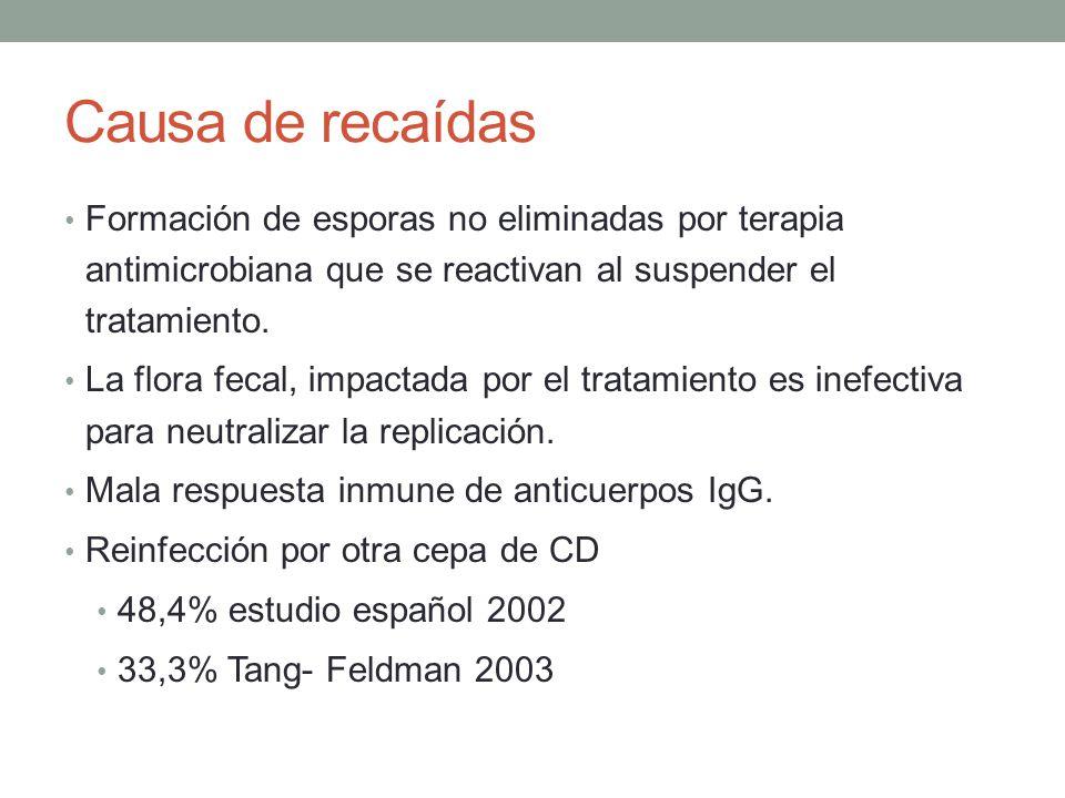 Causa de recaídas Formación de esporas no eliminadas por terapia antimicrobiana que se reactivan al suspender el tratamiento.