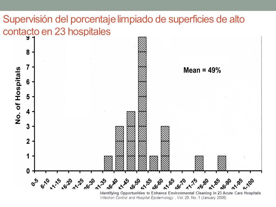 Supervisión del porcentaje limpiado de superficies de alto contacto en 23 hospitales