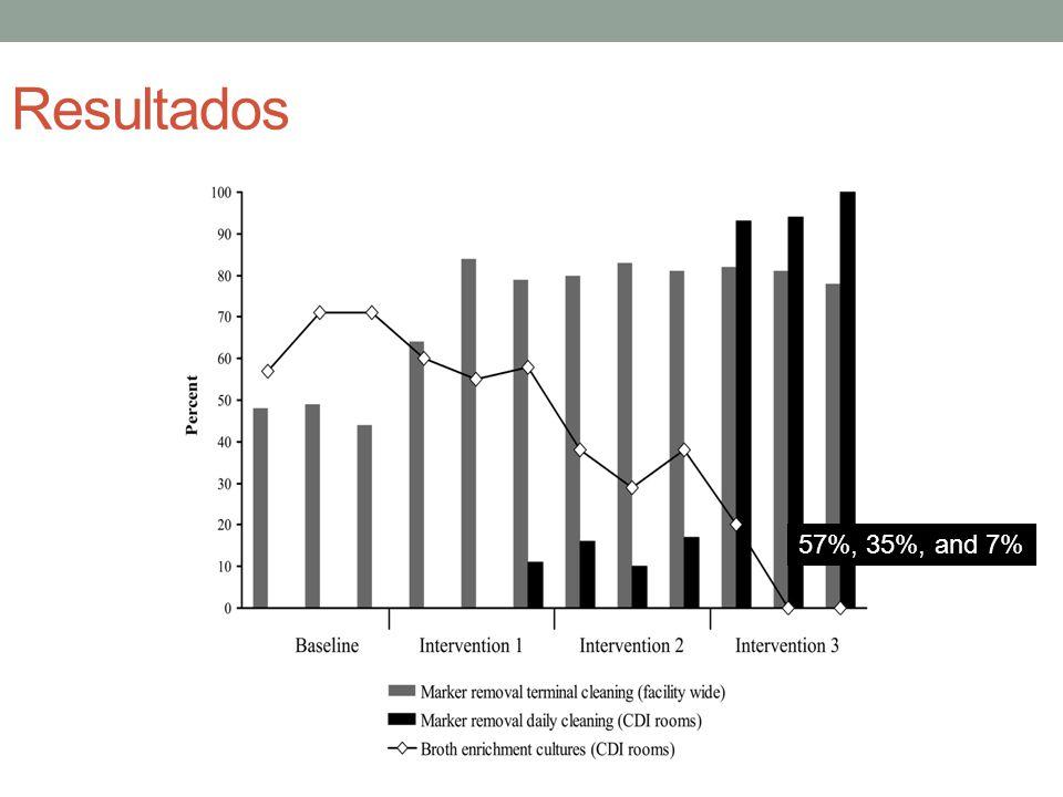Resultados 57%, 35%, and 7%