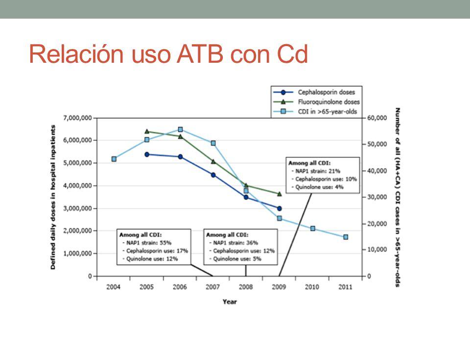 Relación uso ATB con Cd