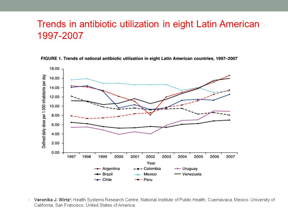 Trends in antibiotic utilization in eight Latin American 1997-2007