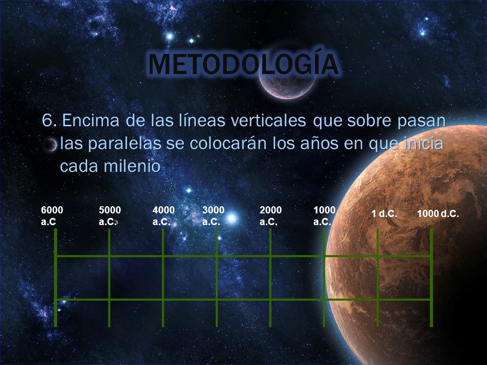 METODOLOGÍA6. Encima de las líneas verticales que sobre pasan las paralelas se colocarán los años en que inicia cada milenio.