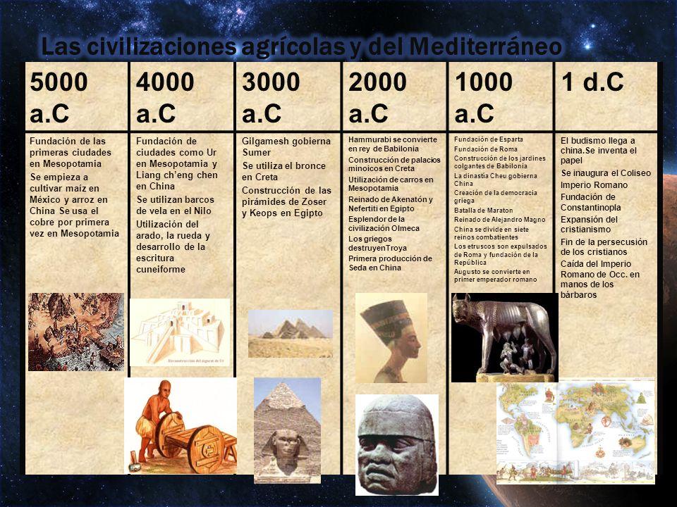 Las civilizaciones agrícolas y del Mediterráneo