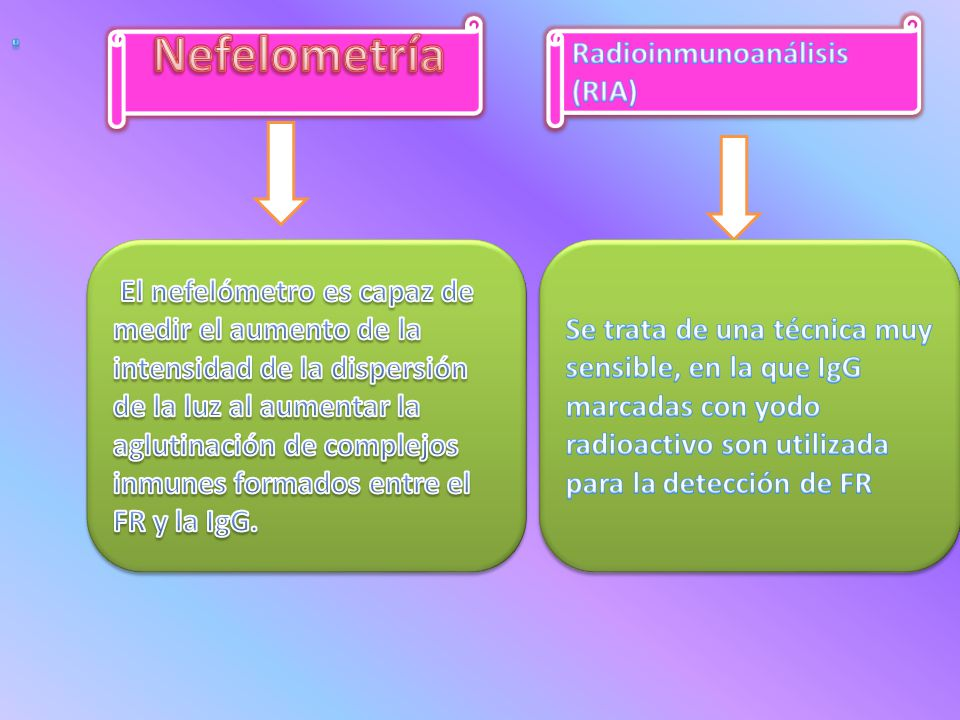Nefelometría . Radioinmunoanálisis (RIA)