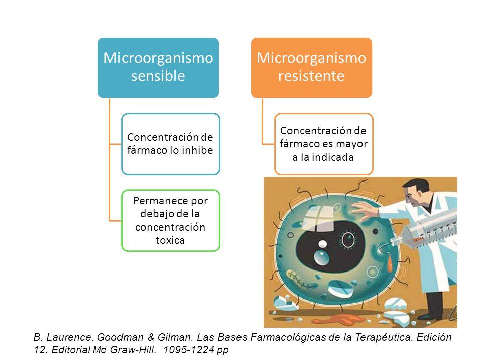 Microorganismo sensible Microorganismo resistente