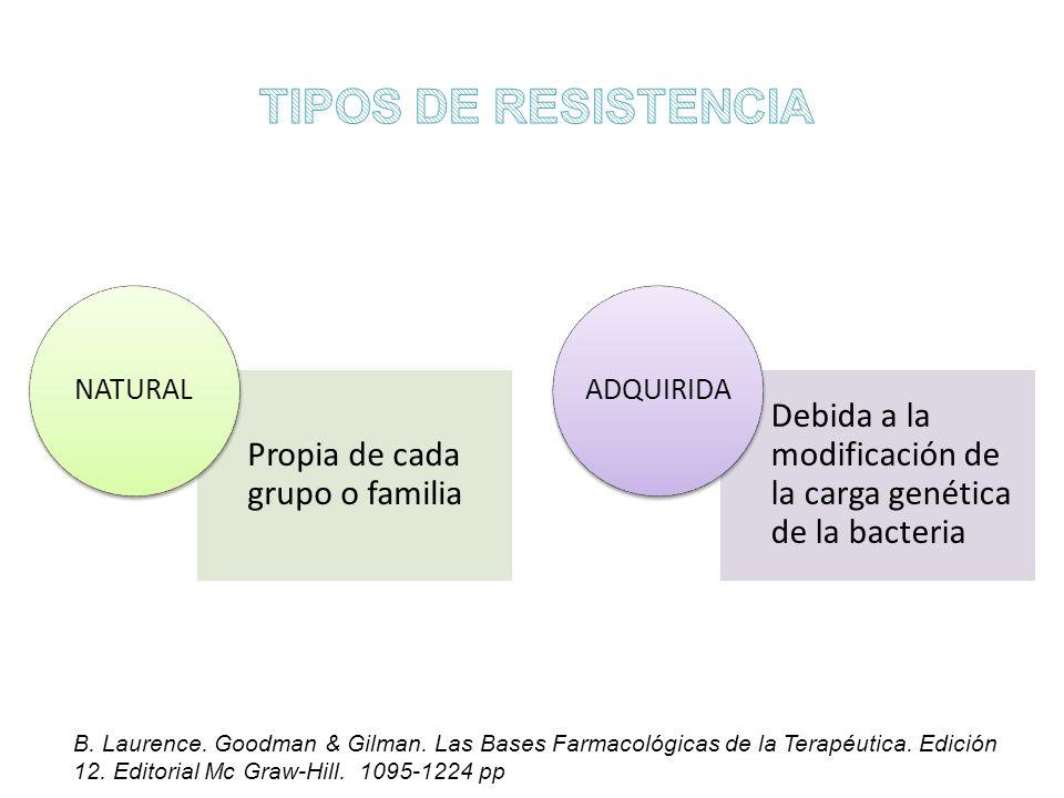 TIPOS DE RESISTENCIA Propia de cada grupo o familia. NATURAL. Debida a la modificación de la carga genética de la bacteria.