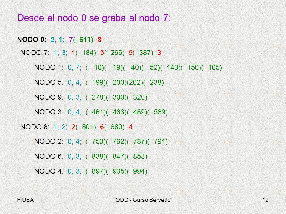 Desde el nodo 0 se graba al nodo 7: