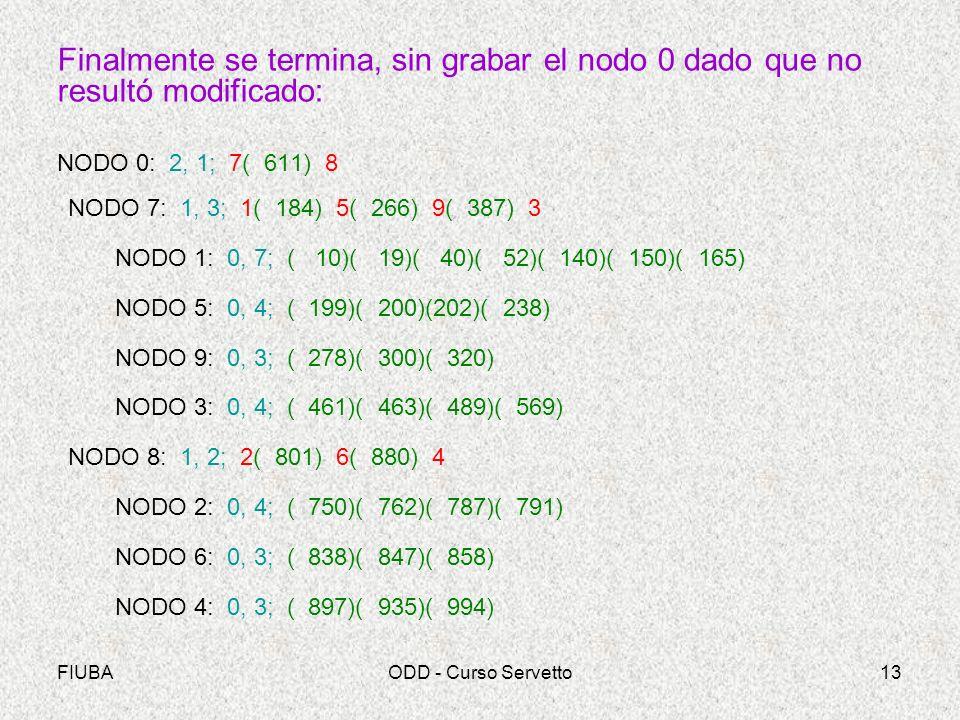 Finalmente se termina, sin grabar el nodo 0 dado que no resultó modificado: