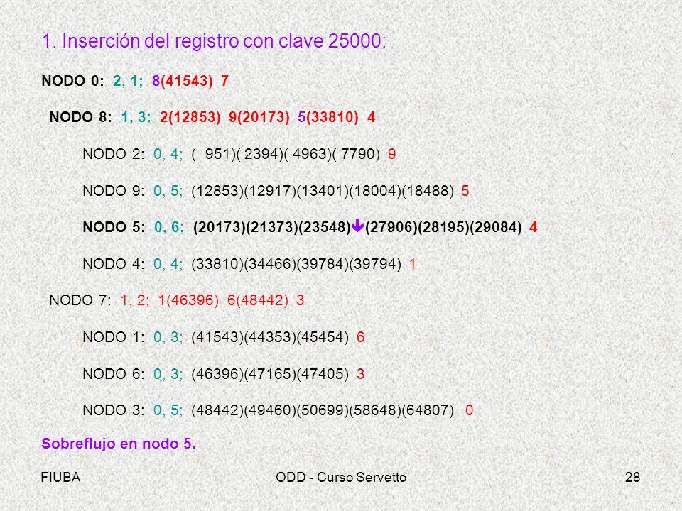 1. Inserción del registro con clave 25000: