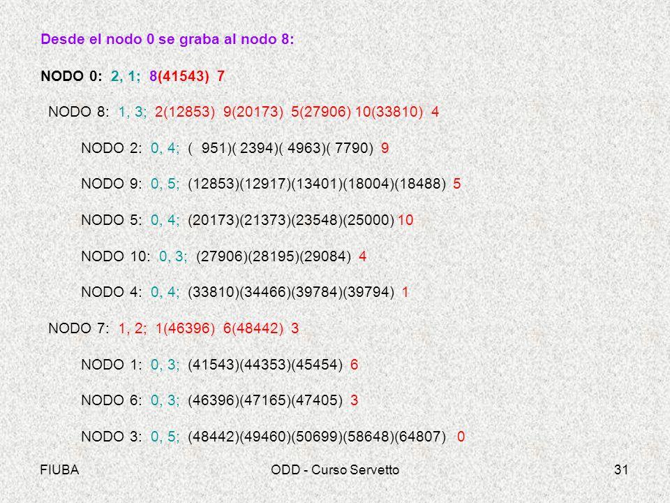 Desde el nodo 0 se graba al nodo 8: NODO 0: 2, 1; 8(41543) 7