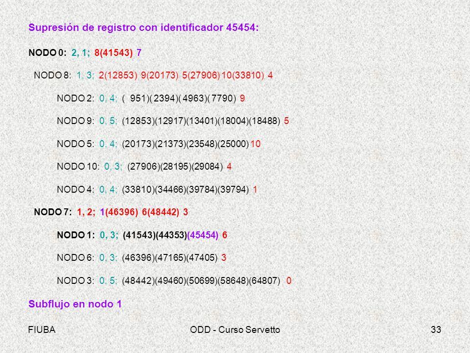 Supresión de registro con identificador 45454: