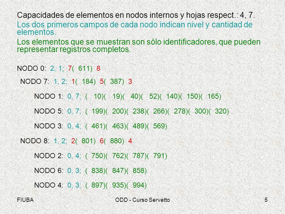 Capacidades de elementos en nodos internos y hojas respect.: 4, 7.