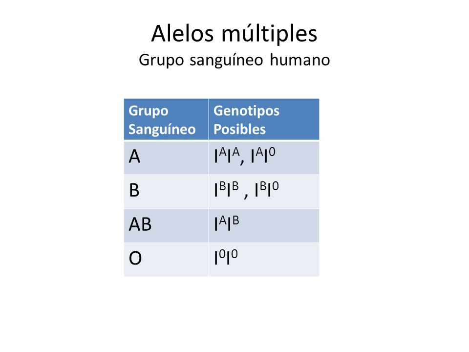Alelos múltiples Grupo sanguíneo humano