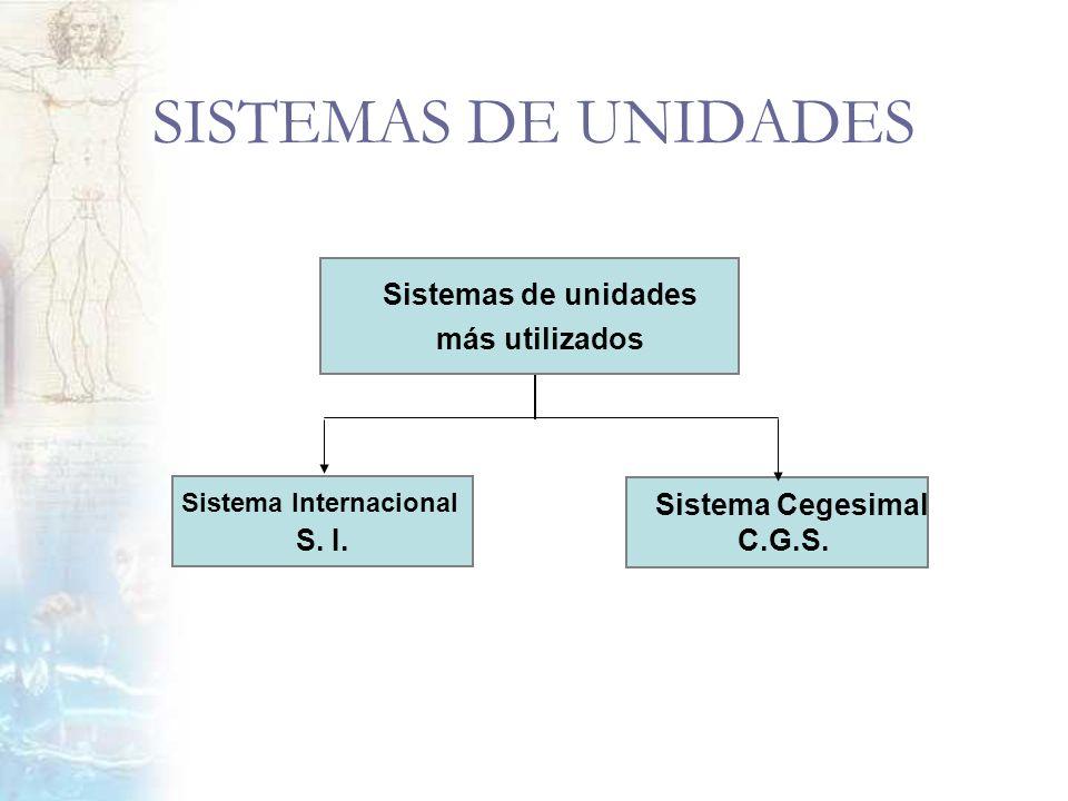SISTEMAS DE UNIDADES Sistemas de unidades más utilizados S. I.
