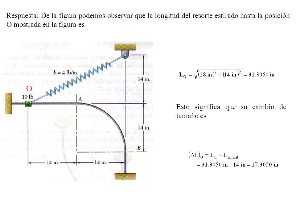 Respuesta: De la figura podemos observar que la longitud del resorte estirado hasta la posición O mostrada en la figura es