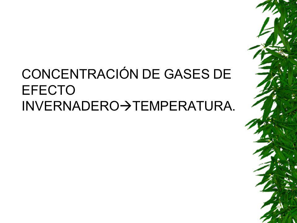 CONCENTRACIÓN DE GASES DE EFECTO INVERNADEROTEMPERATURA.