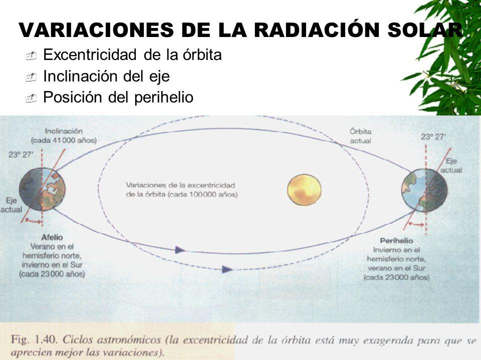 VARIACIONES DE LA RADIACIÓN SOLAR