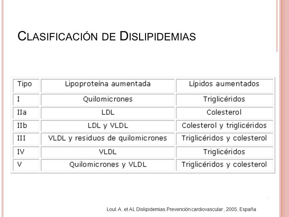 Clasificación de Dislipidemias