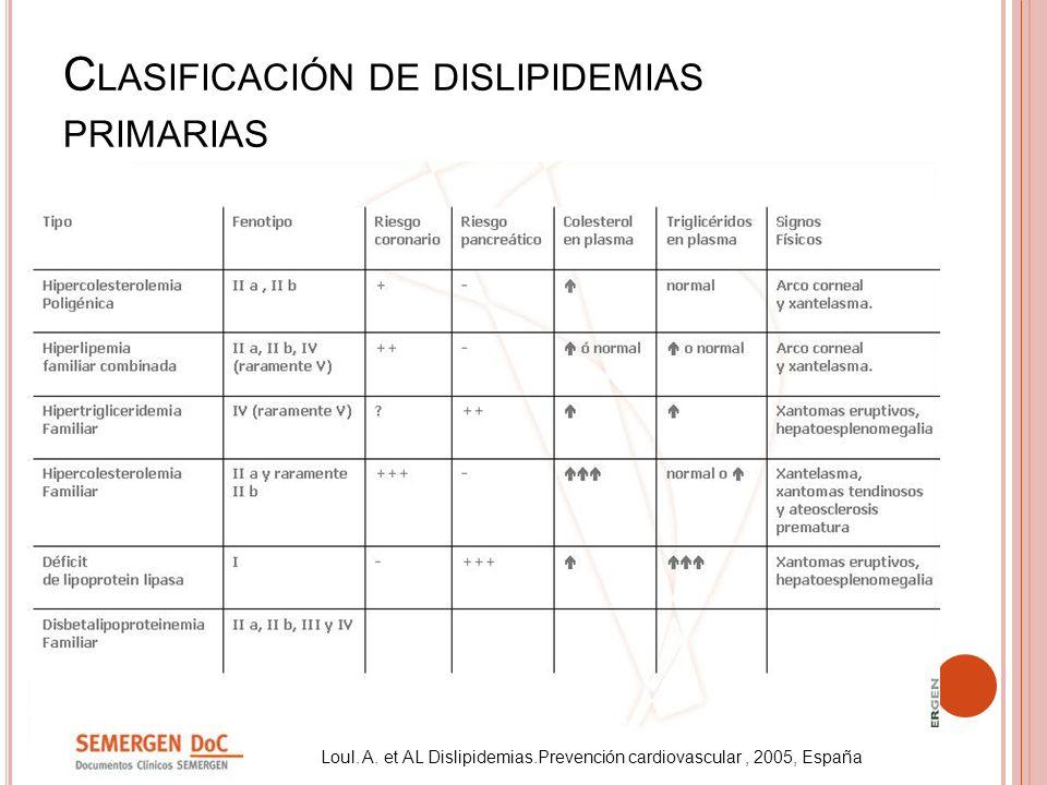 Clasificación de dislipidemias primarias