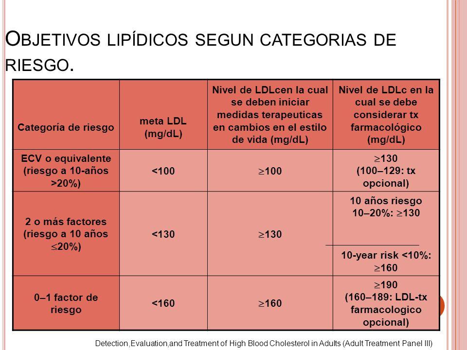 Objetivos lipídicos segun categorias de riesgo.