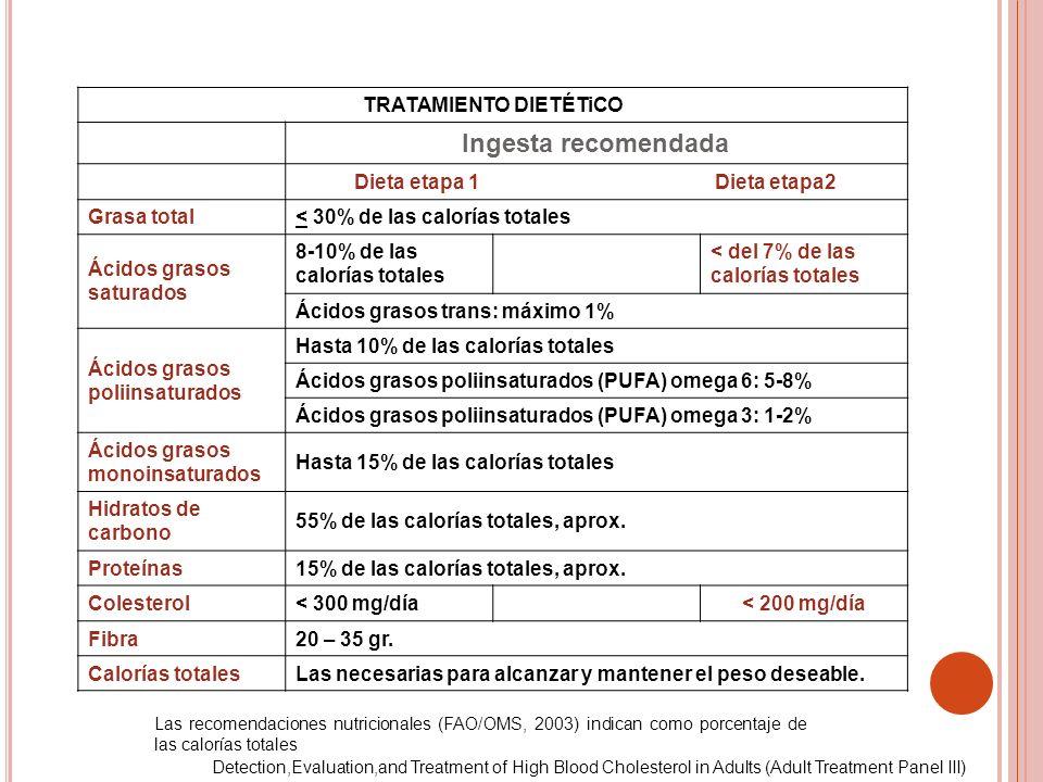 TRATAMIENTO DIETÉTiCO Dieta etapa 1 Dieta etapa2