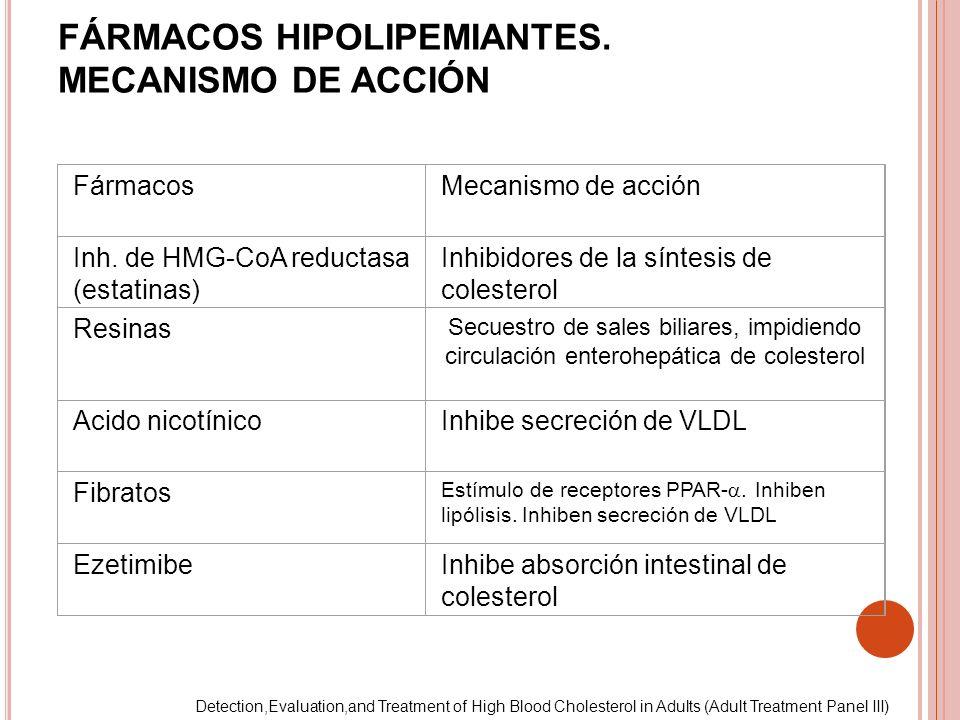 FÁRMACOS HIPOLIPEMIANTES. MECANISMO DE ACCIÓN