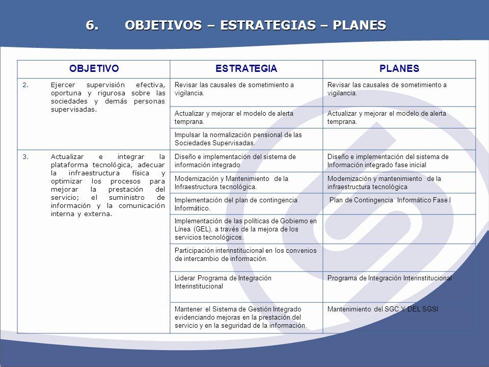 OBJETIVOS – ESTRATEGIAS – PLANES
