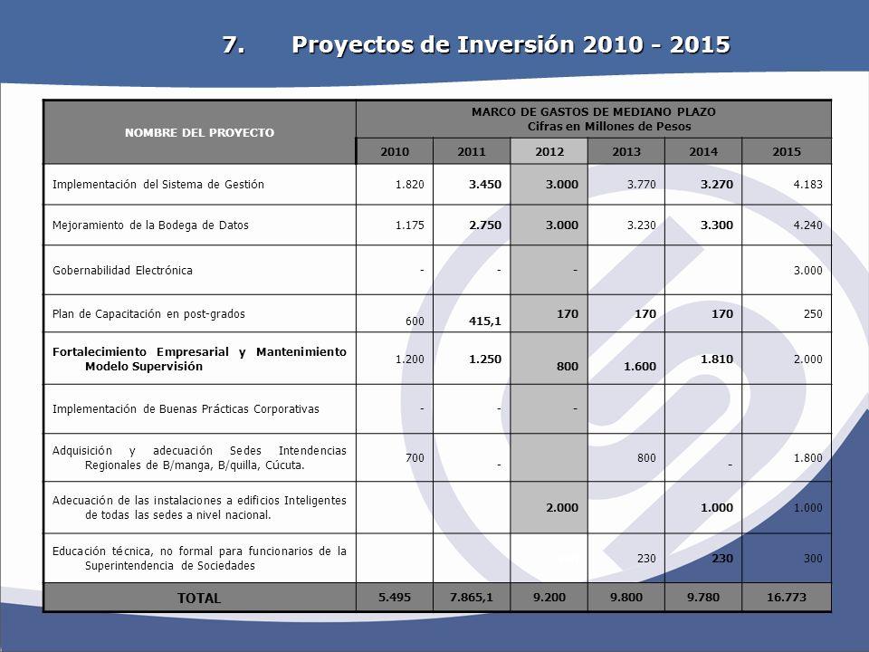 Proyectos de Inversión 2010 - 2015