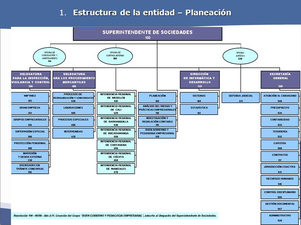 Estructura de la entidad – Planeación