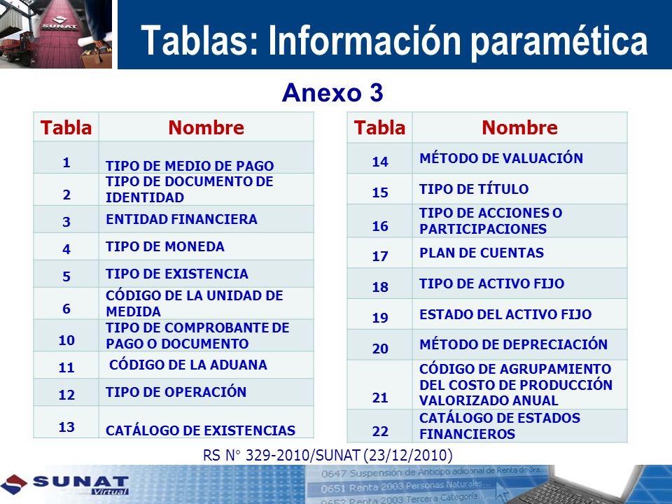 Tablas: Información paramética