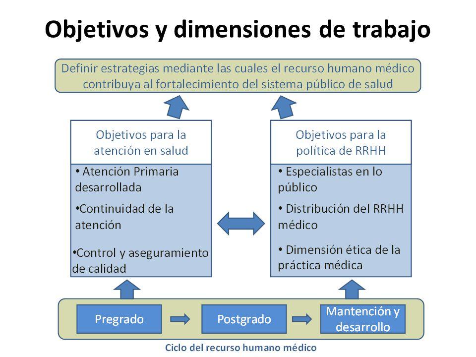 Estrategia nacional para los m dicos de atenci n primaria for Dimensiones de una mesa de trabajo