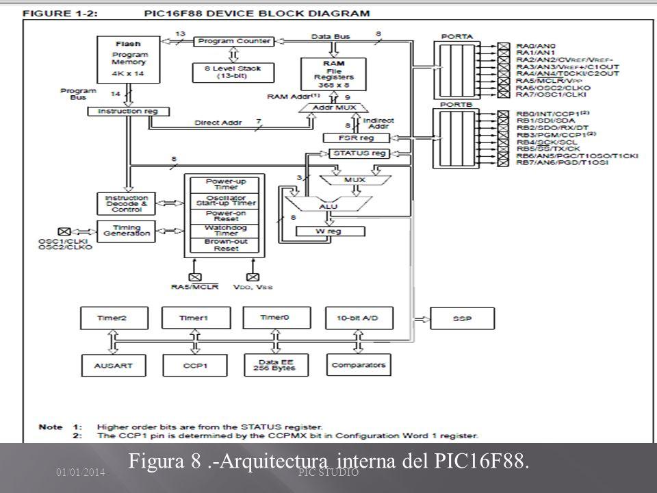 Figura 8 .-Arquitectura interna del PIC16F88.