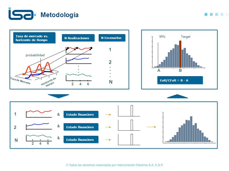 Metodología Tasa de mercado vs. horizonte de tiempo. N Realizaciones. N Escenarios. A. B. Target.