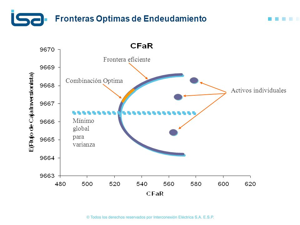 Fronteras Optimas de Endeudamiento