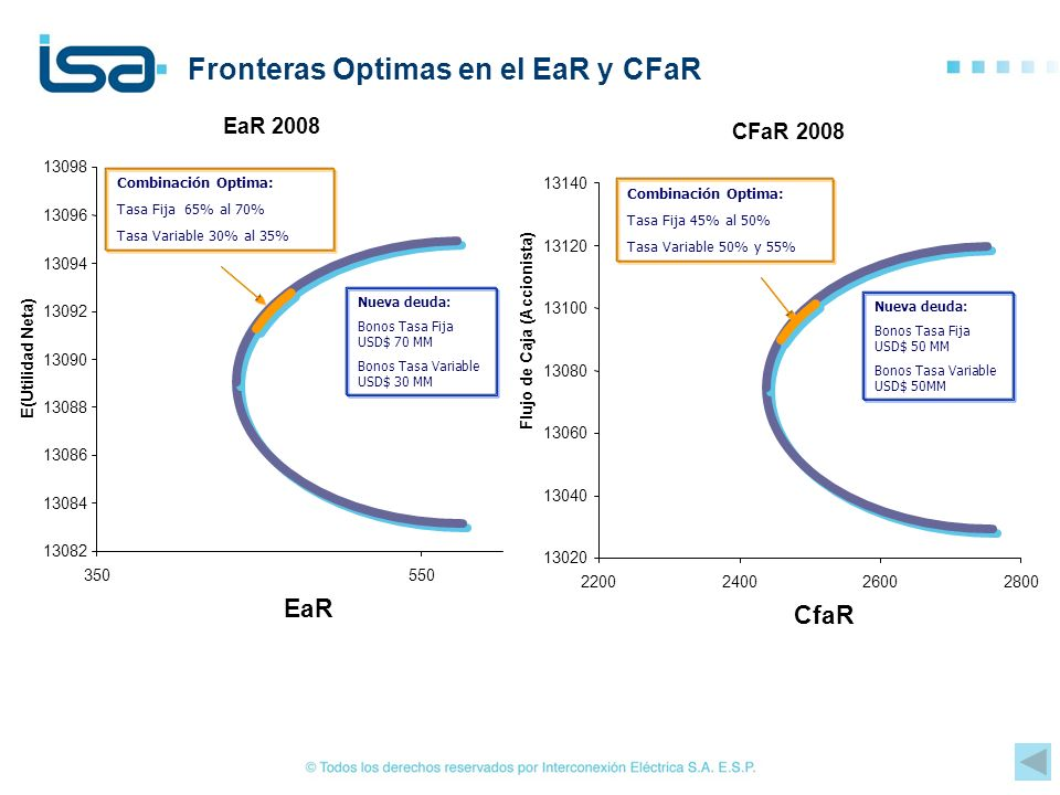 Fronteras Optimas en el EaR y CFaR