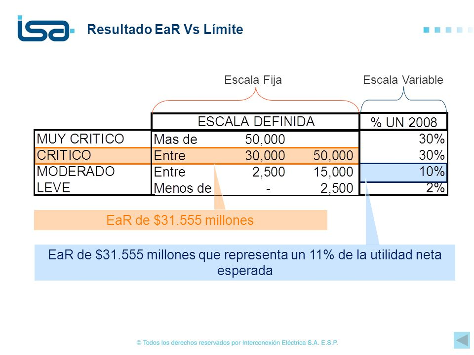 Resultado EaR Vs Límite