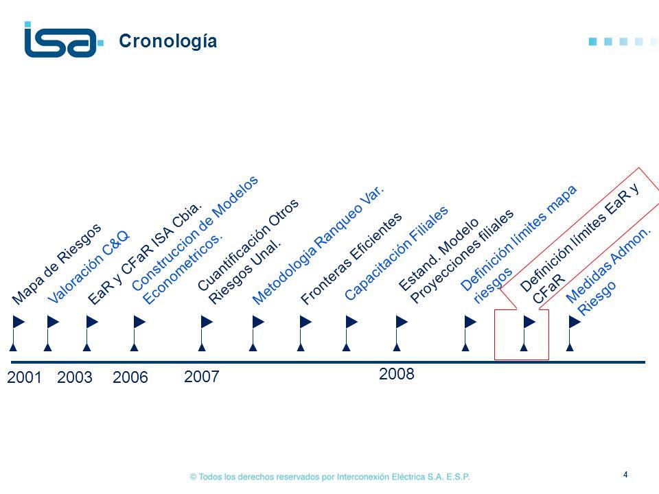 Cronología Construccion de Modelos Econometricos. Estand. Modelo Proyecciones filiales. Definición límites mapa riesgos.
