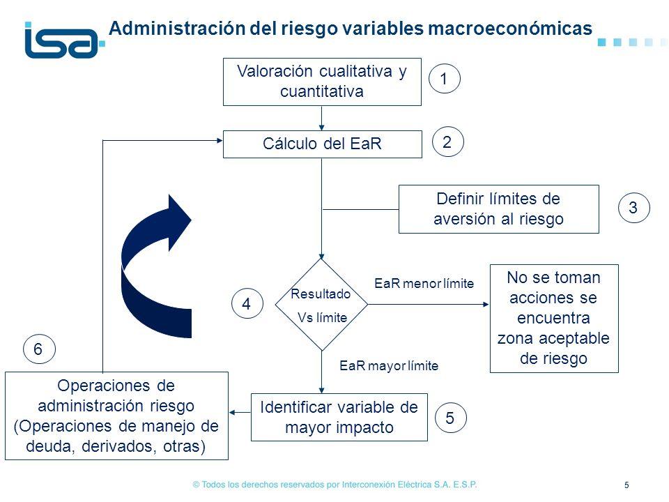 Administración del riesgo variables macroeconómicas
