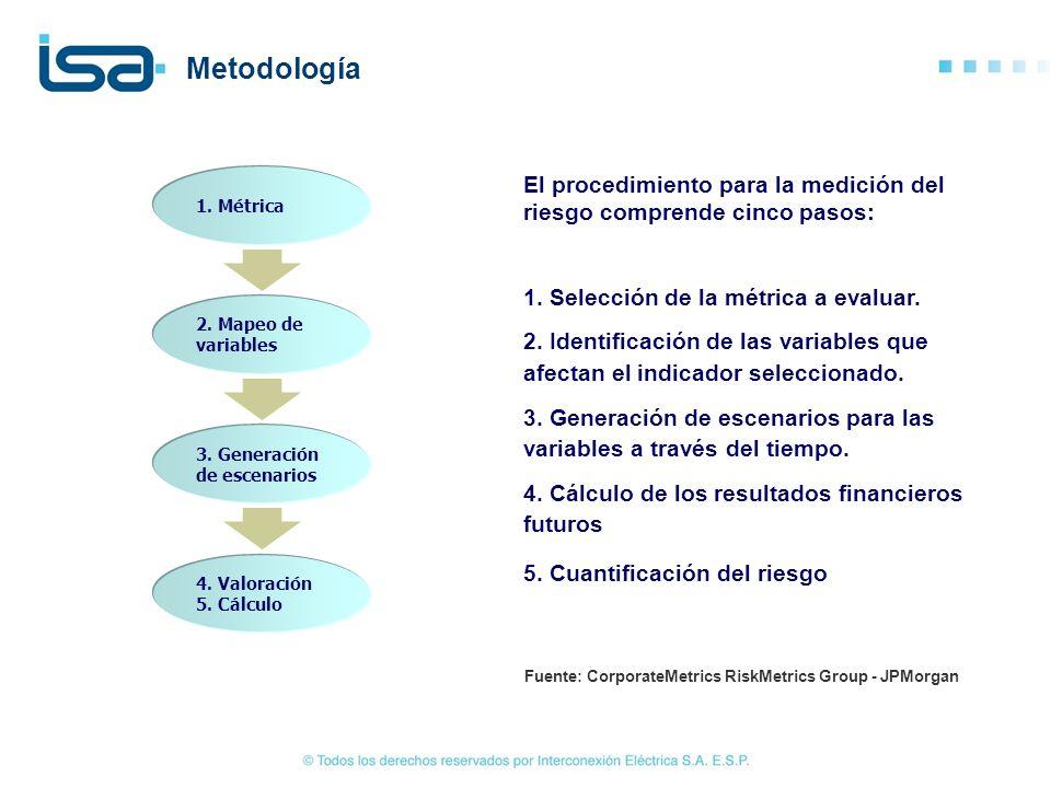 Metodología 1. Métrica. El procedimiento para la medición del riesgo comprende cinco pasos: 1. Selección de la métrica a evaluar.