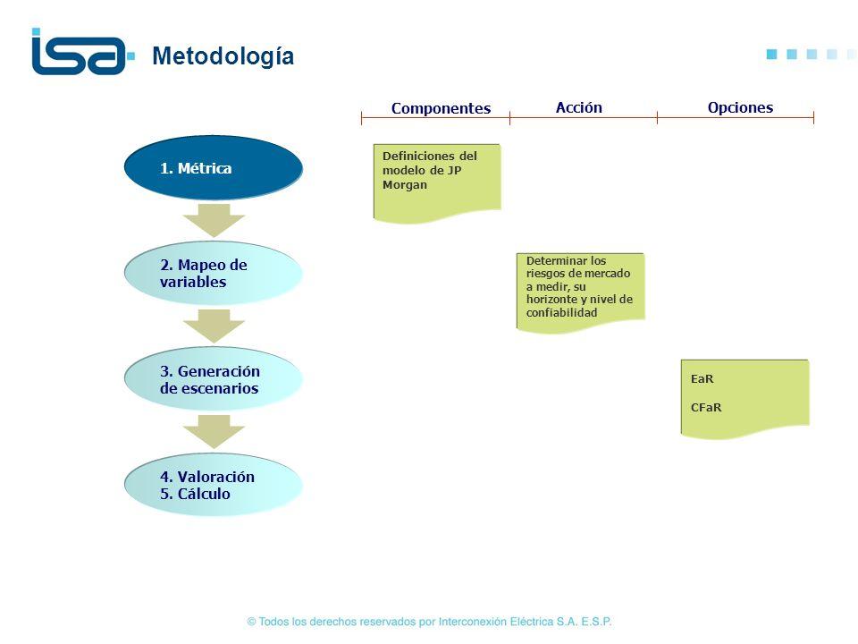 Metodología Componentes Acción Opciones 1. Métrica