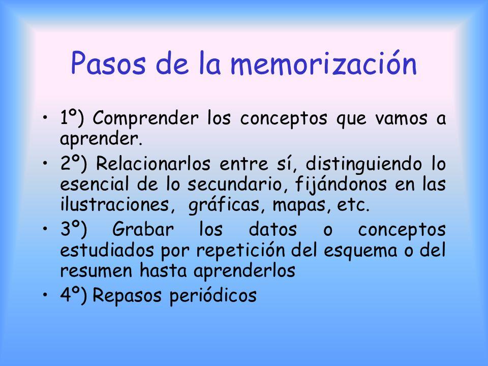 Pasos de la memorización