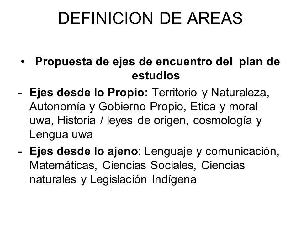 Propuesta de ejes de encuentro del plan de estudios