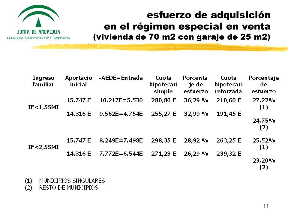 esfuerzo de adquisición en el régimen especial en venta (vivienda de 70 m2 con garaje de 25 m2)