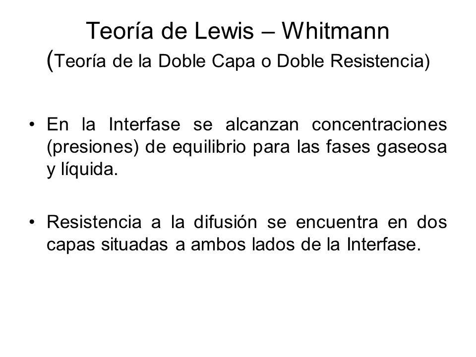 Teoría de Lewis – Whitmann (Teoría de la Doble Capa o Doble Resistencia)