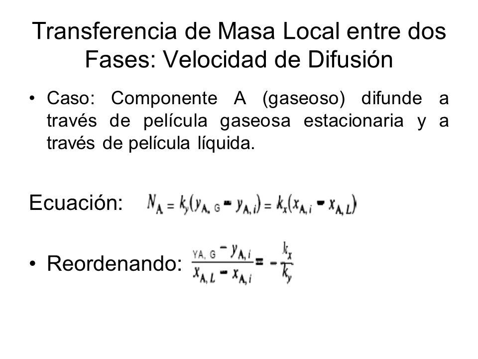 Transferencia de Masa Local entre dos Fases: Velocidad de Difusión