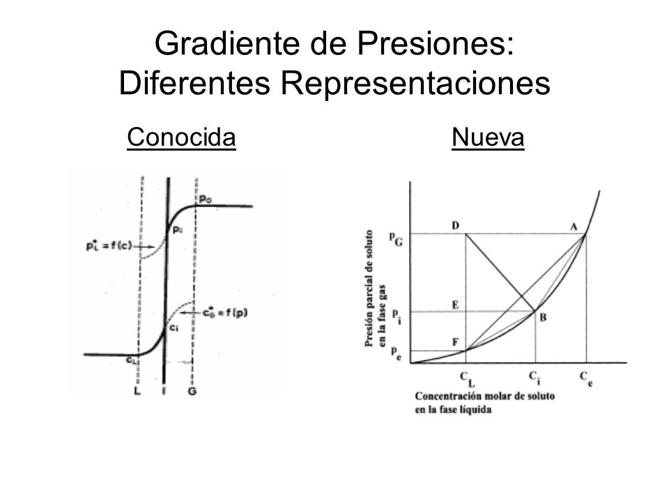 Gradiente de Presiones: Diferentes Representaciones