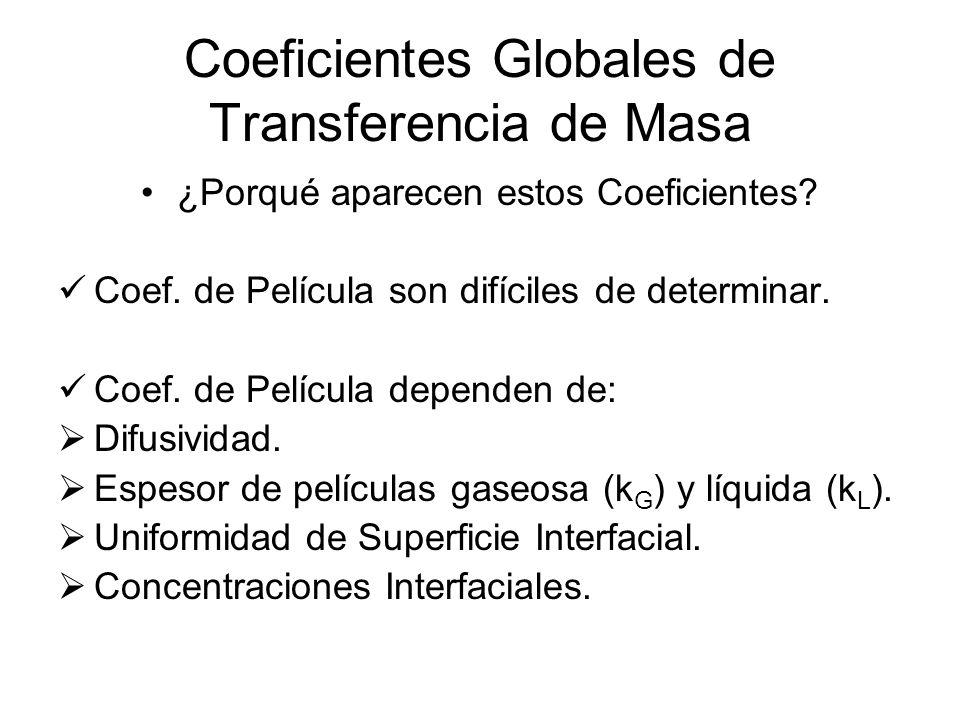 Coeficientes Globales de Transferencia de Masa