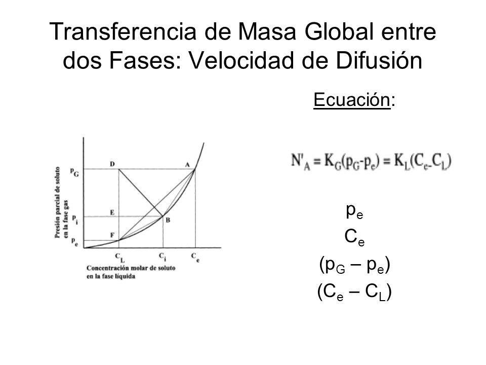 Transferencia de Masa Global entre dos Fases: Velocidad de Difusión