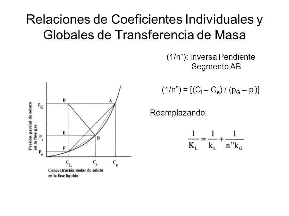 Relaciones de Coeficientes Individuales y Globales de Transferencia de Masa